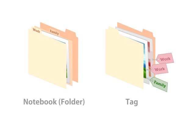 Folder(Notebook) and Tag