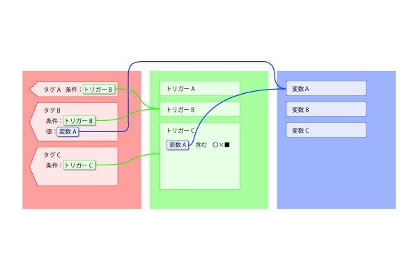 タグ、トリガー、変数の関係-Googleタグマネージャ